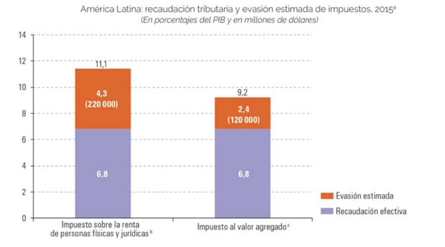 Evasión tributaria regional