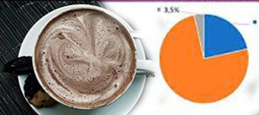 Encuestas: las cosas claras y el chocolate espeso